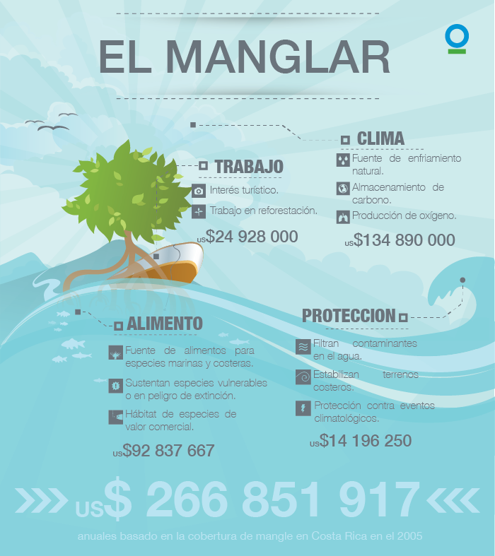 ManglarBeneficiosEconomicos-01